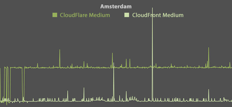 CloudFlare vs CloudFront - Amsterdam (Medium)