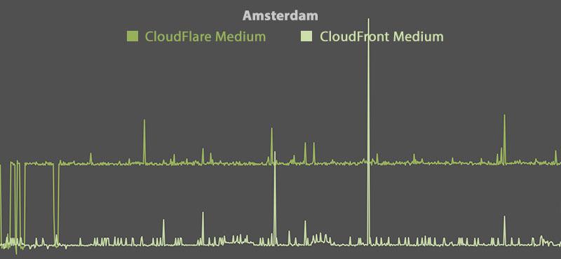 CloudFlare vs CloudFront - Amsterdam (Medium)