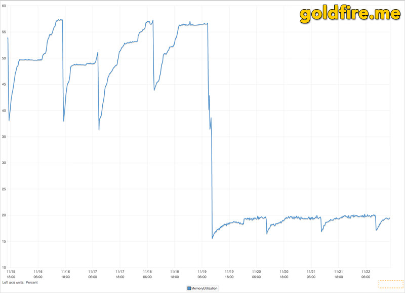 GoldFire Network Memory Usage