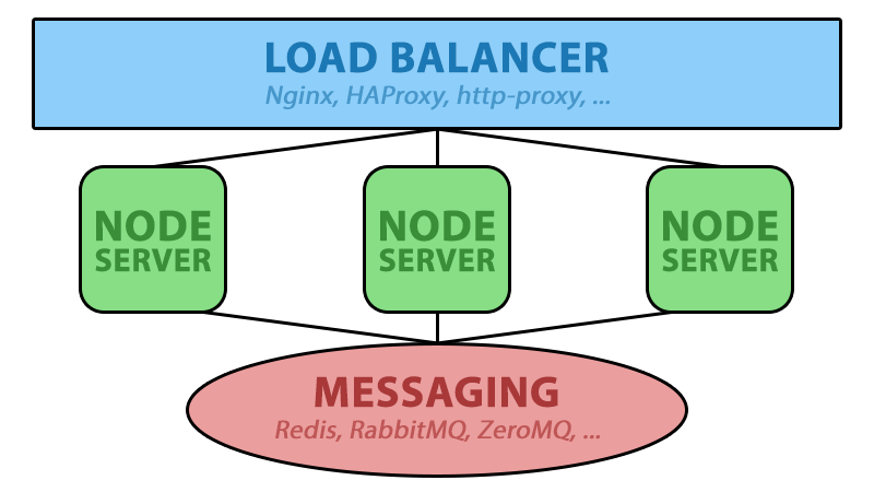 Horizontally Scaling Node js and WebSockets with Redis