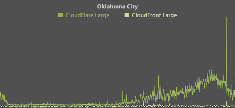 CloudFlare vs CloudFront - Oklahoma City (Large)