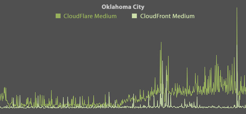 CloudFlare vs CloudFront - Oklahoma City (Medium)
