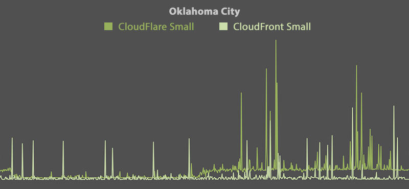 CloudFlare vs CloudFront - Oklahoma City (Small)
