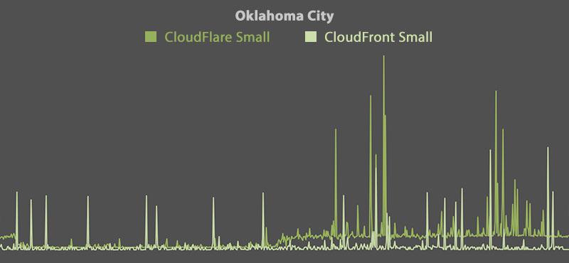 CloudFlare vs CloudFront - Oklahoma City (Small)